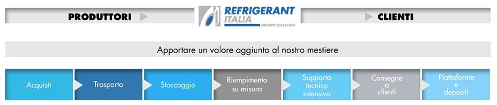 La catena del valore Refrigerant Italia